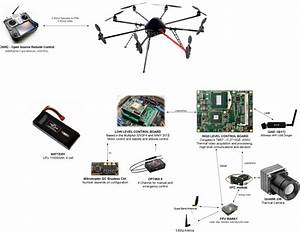 Uav Components And Architecture