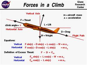 Beginner U0026 39 S Guide To Propulsion  Forces In A Climb - Vectors