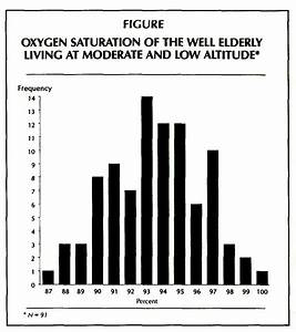 Oxygen Saturation Levels In The Well Elderly Altitude