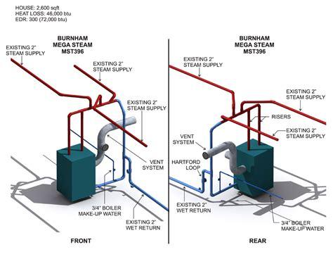 steam boiler steam boiler burnham