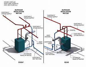 Steam Boiler  Burnham Steam Boiler Piping Diagram