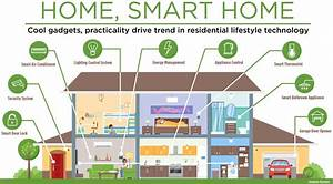Smart Houses and the Role of Technology - Little Gecko ...
