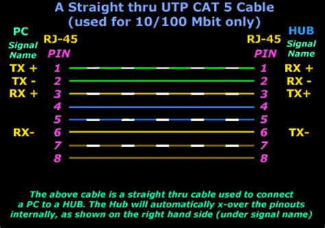 straight  utp cables