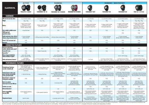 Comparison chart of garmin watches - Looking to upgrade ...