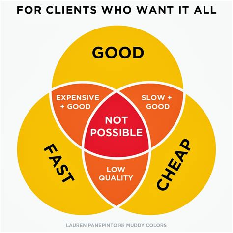 4 ways to get cheap price with best quality office muddy colors by venn diagrams