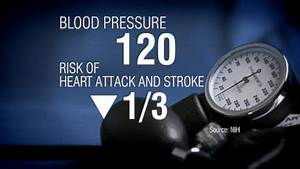 New Study Shows Importance of Lowering Blood Pressure ...