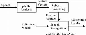 Data Flow Diagram Voice Recognition System