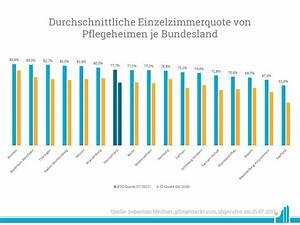 Wie Weit Ist Nordrhein Westfalen Von Bayern Entfernt : doppelzimmerquote in deutschen pflegeheimen bundesl nder ~ Articles-book.com Haus und Dekorationen