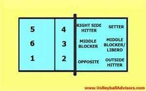 Volleyball Positions   Christina's Blog