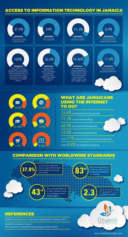Infographic Access Technology Jamaica Statistics Stats Graphic