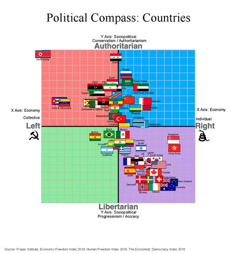 World Political Compass By Country Read Comments If You