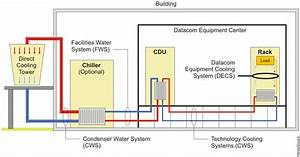 Water Cooling System Specification And Requirements