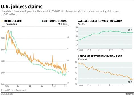 phone number to claim weekly unemployment benefits us weekly unemployment benefit claims drop to 326k