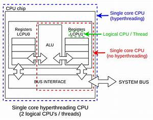 Differences Between Physical Cpu Vs Logical Cpu Vs Core Vs