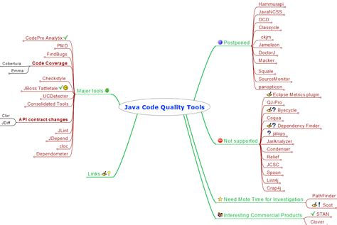 knowledge   java code quality tools overview