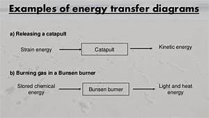 Ch 16 Energy Transfers