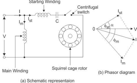 types of single phase induction motor split phase capacitor start run shaded pole electrical4u