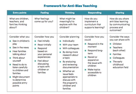 moving  anti bias activities supporting