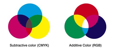 und colors rgb vs cmyk what they are and when to use them
