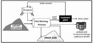 Schematic Diagram Of Soil Washing