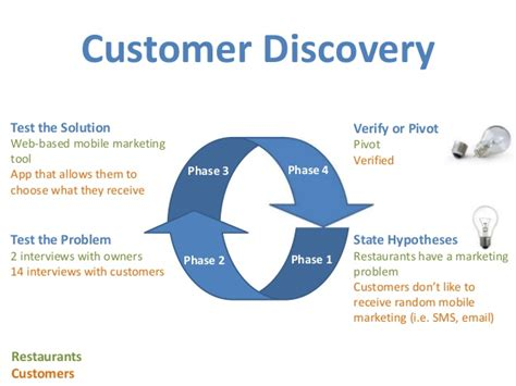 customer discovery phase phase