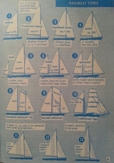 Sailboat Types by Sailboat Types Hoist The Sails