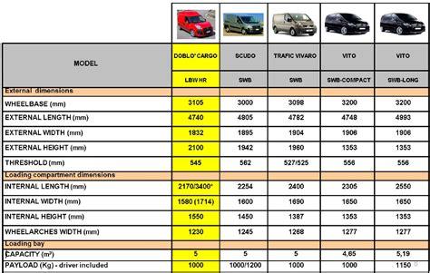 Dimensioni Interne Fiat Scudo by Doblo Xl