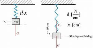 Delta G Berechnen : mp forum federkonstante d berechnen matroids matheplanet ~ Themetempest.com Abrechnung