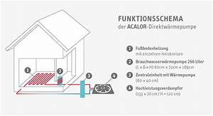 Luft Wärme Pumpe : funktion der acalor luftw rmepumpe ~ Buech-reservation.com Haus und Dekorationen