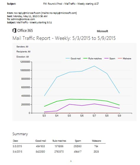 Office 365 Get Mail Traffic Report by Seven New Exchange Protection Enhancements Pei