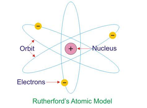 Ernest Rutherford Atomic Model   www.pixshark.com - Images