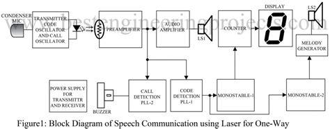 Speech Communication Using Laser Engineering Projects