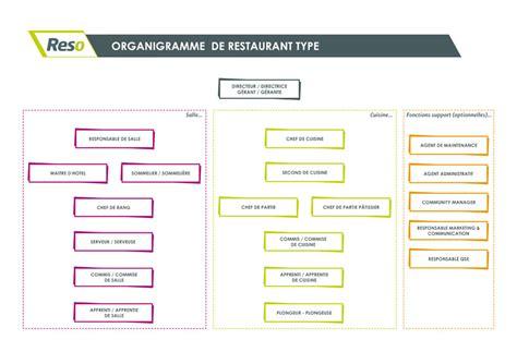 hierarchie cuisine organigramme d 39 un restaurant reso emploi emploi