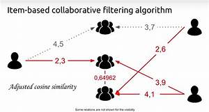 Collaborative Filtering  Creating The Best Teams Ever