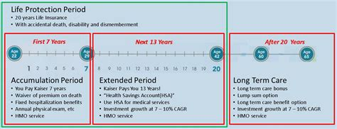 Not all health insurance cards have rx group numbers. Kaiser   Truly Rich Makers