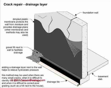 Wet basement prevention & cure