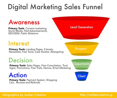 sales funnel measuring the digital marketing sales funnel awareness creative