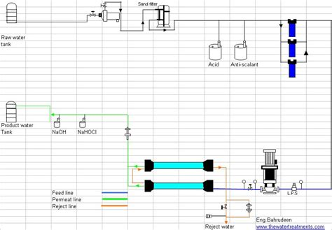 Complete Water Well Diagram by Osmosis Water Treatment Waste Water Treatment