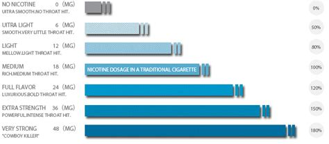 how much nicotine is in a marlboro light nicotine density