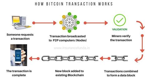 Blockcypher is faster than other blockchain apis, so these transactions may take a bit to appear on other sites. Pulling the Blockchain apart.. The transaction life-cycle