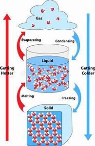 Solid Liquid Gas Stock Illustrations  U2013 747 Solid Liquid