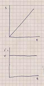 Bremsweg Berechnen Physik : ableitung physik momentangeschwindigkeit ableitungsnotation verstehe ich nicht nanolounge ~ Themetempest.com Abrechnung