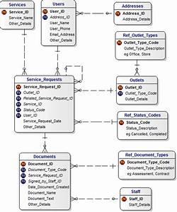 Service Requests Platform Data Model