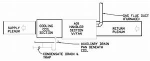 Condensate Drainage