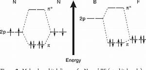 Molecular Orbital Diagram Of N2