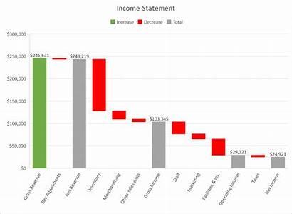 Waterfall Chart Microsoft Introducing Financial Analysis Charts