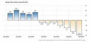 International Economic Week in Review: Are Brazil and ...