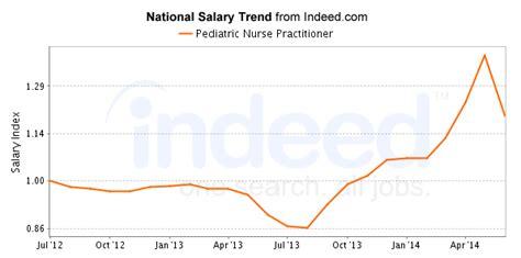 pediatric nurse practitioner careers salary outlook