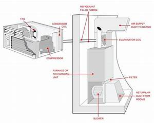 Image Result For Air Conditioner Components Diagram