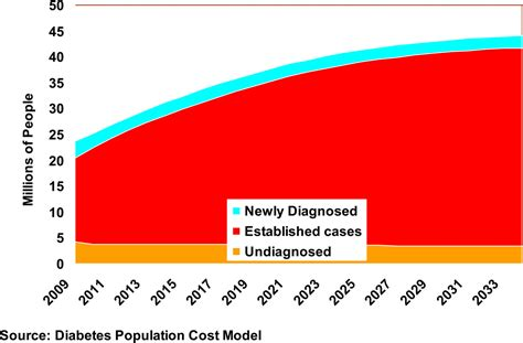 projecting  future diabetes population size  related